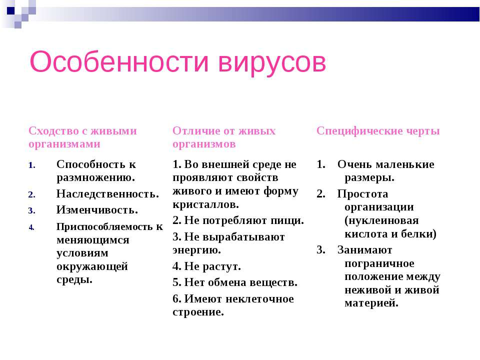 Особенности вирусов Сходство с живыми организмами Отличие от живых организмов...