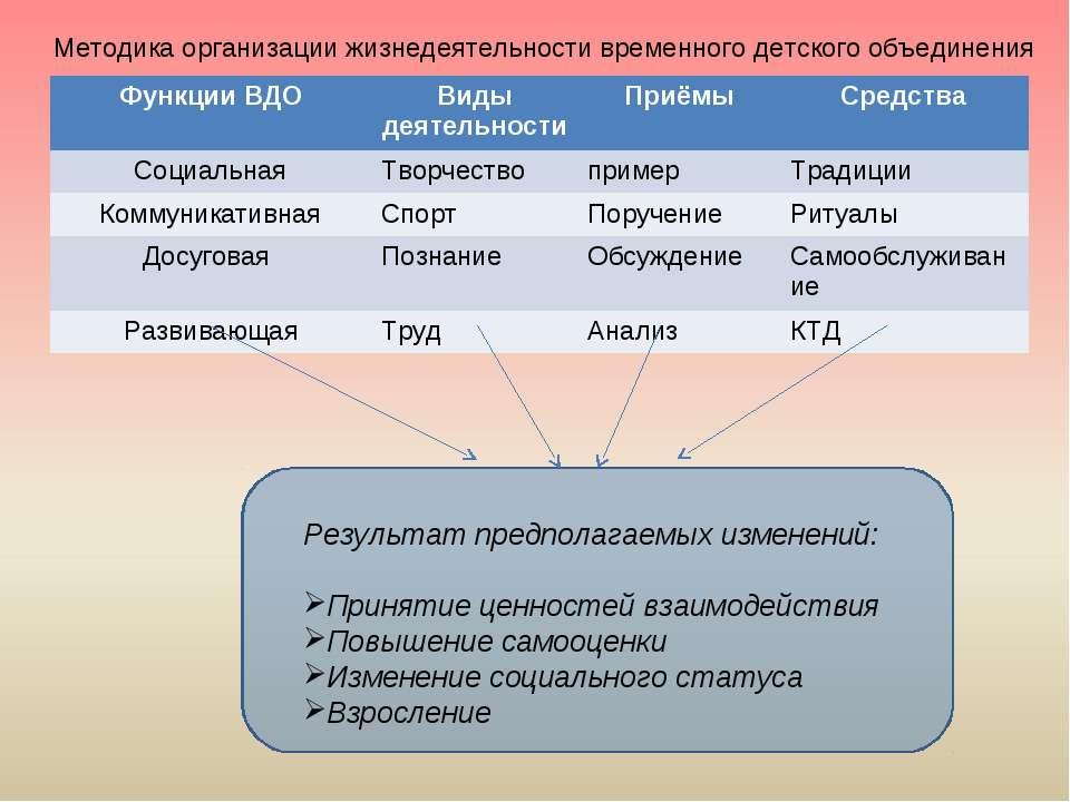 Методика организации жизнедеятельности временного детского объединения Резуль...