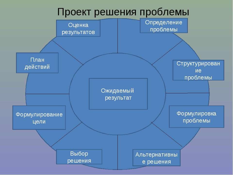 Проект решения проблемы Ожидаемый результат Оценка результатов Определение пр...