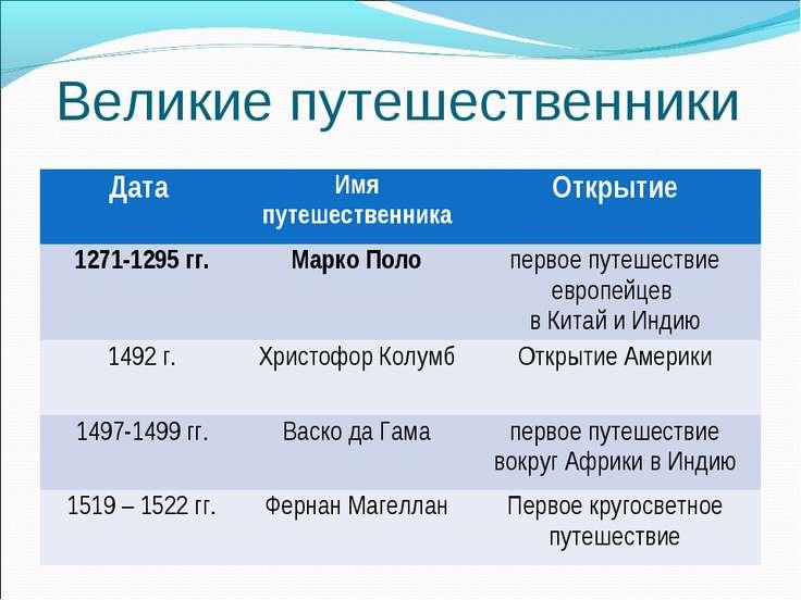 Великие путешественники Дата Имя путешественника Открытие 1271-1295 гг. Марко...