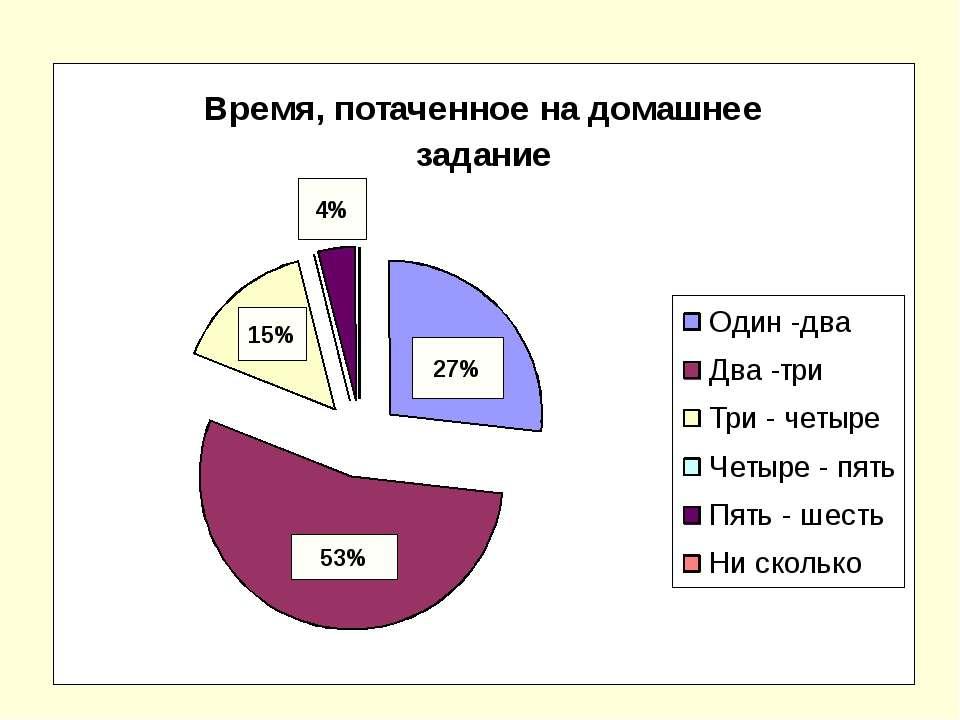 53% 27% 15% 4%