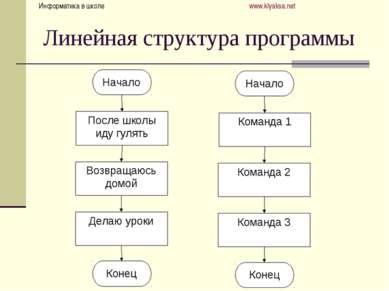Линейная структура программы Информатика в школе www.klyaksa.net