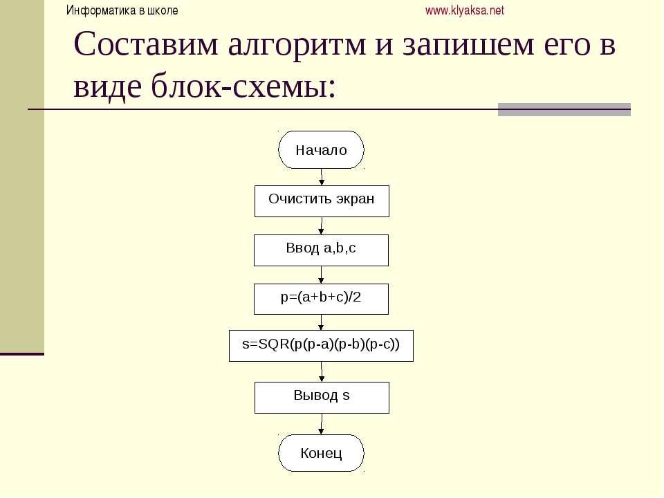 Составим алгоритм и запишем его в виде блок-схемы: Информатика в школе www.kl...