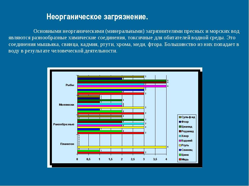 Неорганическое загрязнение. Основными неорганическими (минеральными) загрязни...
