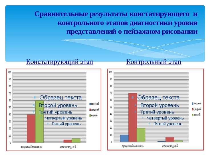 Сравнительные результаты констатирующего и контрольного этапов диагностики ур...