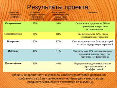 Результаты проекта: Уровень конфликтности в классном коллективе остается дост...