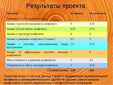 Результаты проекта: Представленные в таблице данные говорят о выраженной поло...