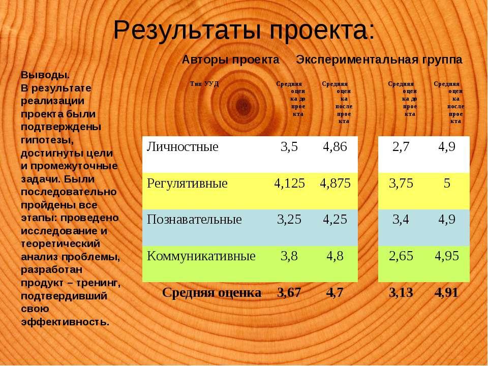 Результаты проекта: Выводы. В результате реализации проекта были подтверждены...