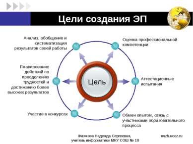 Цели создания ЭП Цель Оценка профессиональной компетенции Анализ, обобщение и...