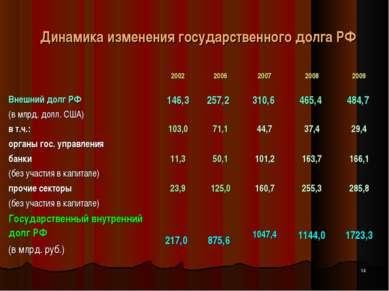 Динамика изменения государственного долга РФ * 2002 2006 2007 2008 2009 Внешн...