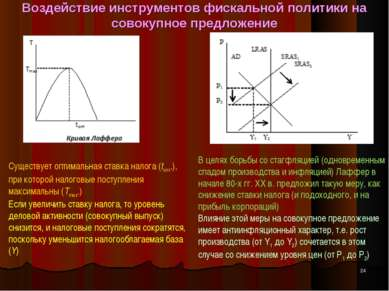 Воздействие инструментов фискальной политики на совокупное предложение * Суще...