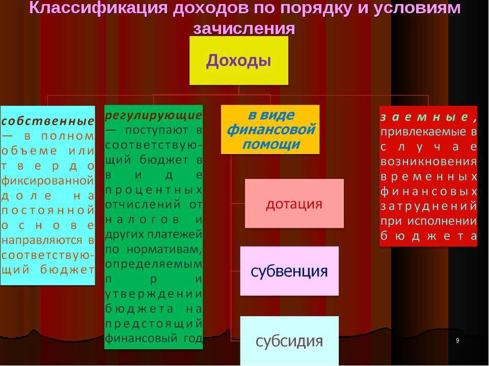 Классификация доходов по порядку и условиям зачисления *