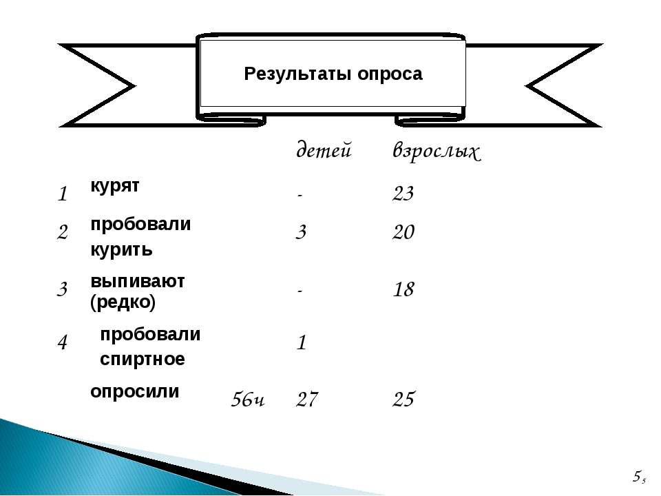 * Результаты опроса детей взрослых 1 курят - 23 2 пробовали курить 3 20 3 вып...