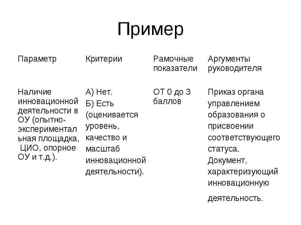 Пример Параметр Критерии Рамочные показатели Аргументы руководителя Наличие и...
