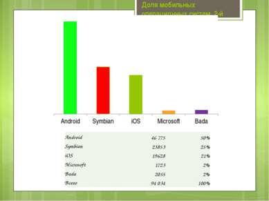 Доля мобильных операционных систем, 2-й квартал 2011 Android 46 775 50% Symb...