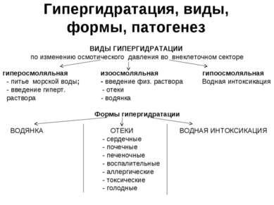 Гипергидратация, виды, формы, патогенез ВИДЫ ГИПЕРГИДРАТАЦИИ по изменению осм...