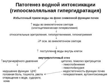 Патогенез водной интоксикации (гипоосмоляльная гипергидратация) Избыточный п...