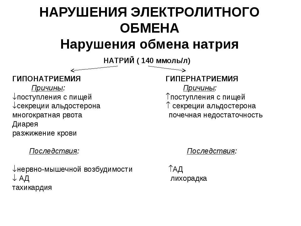 НАРУШЕНИЯ ЭЛЕКТРОЛИТНОГО ОБМЕНА Нарушения обмена натрия НАТРИЙ ( 140 ммоль/л)...