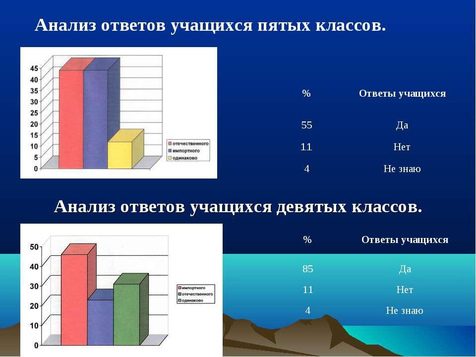Анализ ответов учащихся пятых классов. Анализ ответов учащихся девятых классо...