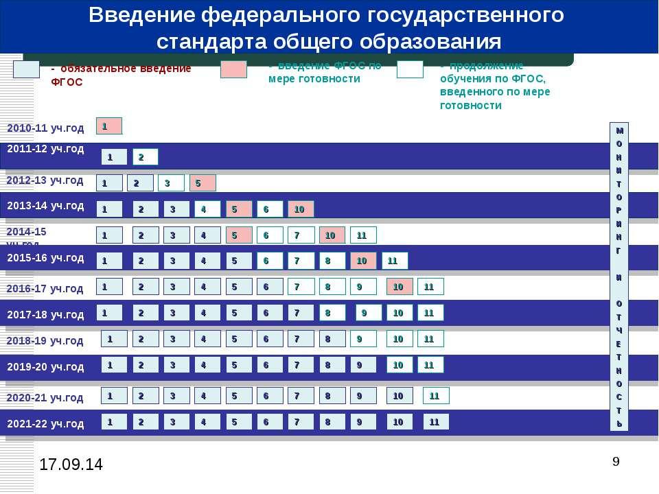* 2010-11 уч.год 2011-12 уч.год - обязательное введение ФГОС - введение ФГОС ...