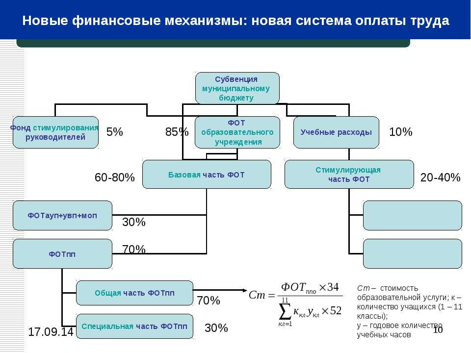 * 5% 85% 10% 60-80% 20-40% 30% 70% 70% 30% Приложение 3 Ст – стоимость образо...