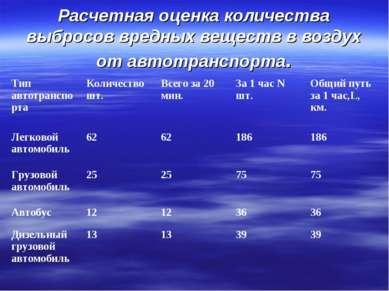 Расчетная оценка количества выбросов вредных веществ в воздух от автотранспор...