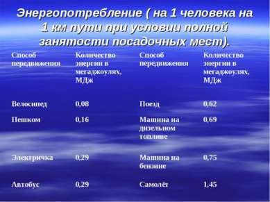 Энергопотребление ( на 1 человека на 1 км пути при условии полной занятости п...