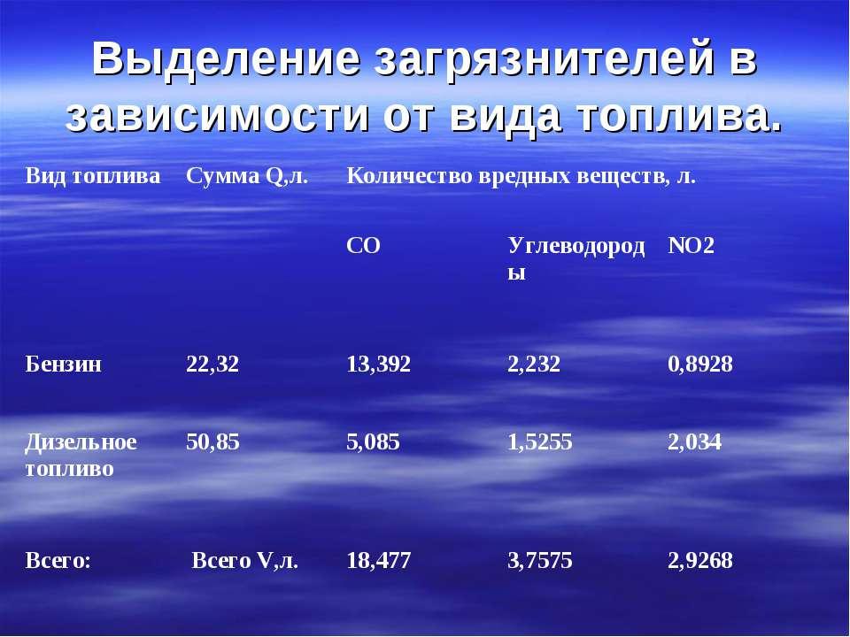 Выделение загрязнителей в зависимости от вида топлива. Вид топлива Сумма Q,л....