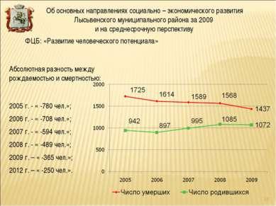 Абсолютная разность между рождаемостью и смертностью: 2005 г. - « -780 чел.»;...