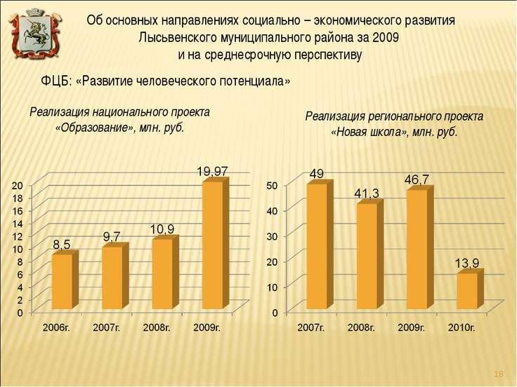 Реализация национального проекта «Образование», млн. руб. ФЦБ: «Развитие чело...