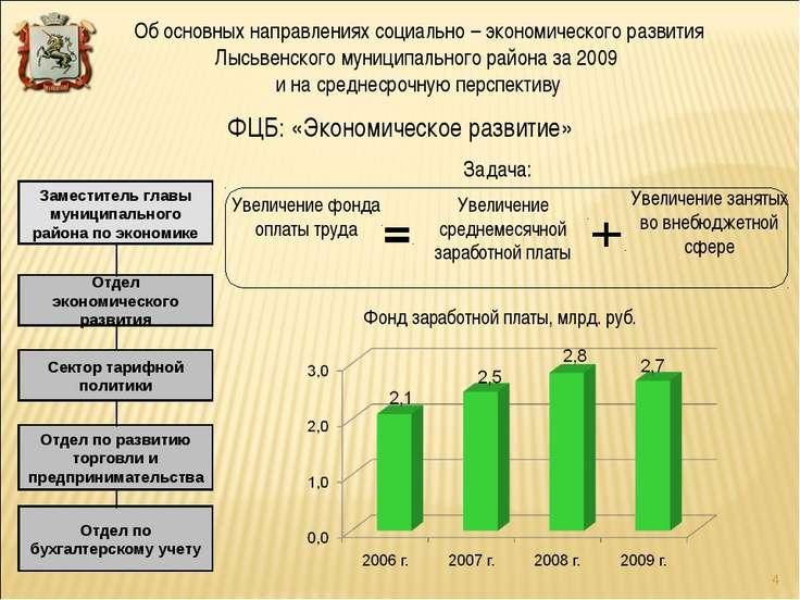 ФЦБ: «Экономическое развитие» Заместитель главы муниципального района по экон...