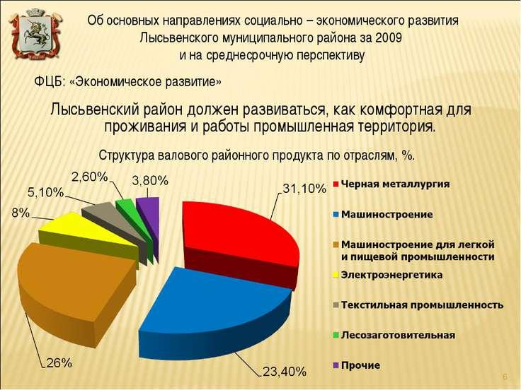 Структура валового районного продукта по отраслям, %. Лысьвенский район долже...