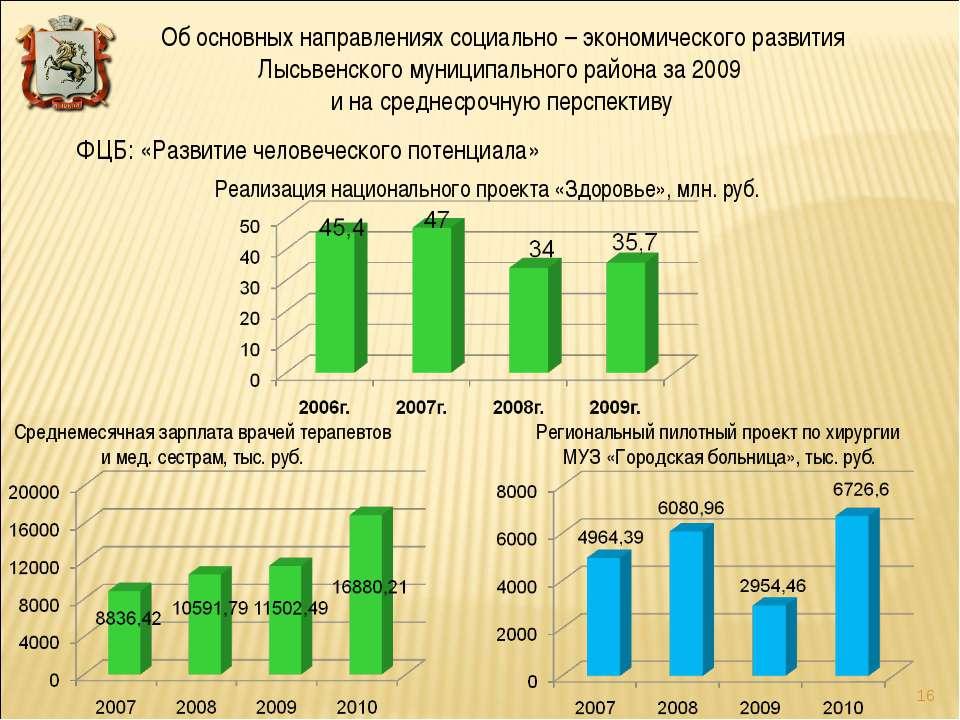 Реализация национального проекта «Здоровье», млн. руб. ФЦБ: «Развитие человеч...