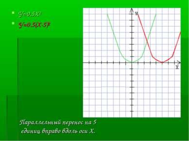 У=0.5Х² У=0.5(Х-5)² Параллельный перенос на 5 единиц вправо вдоль оси Х.