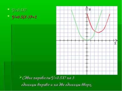 У=0.5Х² У=0.5(Х-3)²+2 Сдвиг параболы У=0.5Х² на 3 единицы вправо и на две еди...