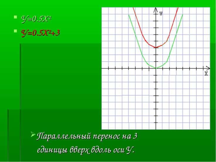 У=0.5X² У=0.5X²+3 Параллельный перенос на 3 единицы вверх вдоль оси У.