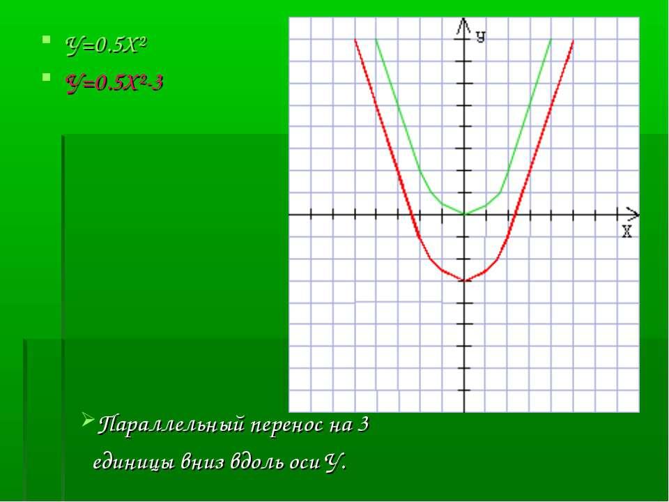 У=0.5Х² У=0.5Х²-3 Параллельный перенос на 3 единицы вниз вдоль оси У.