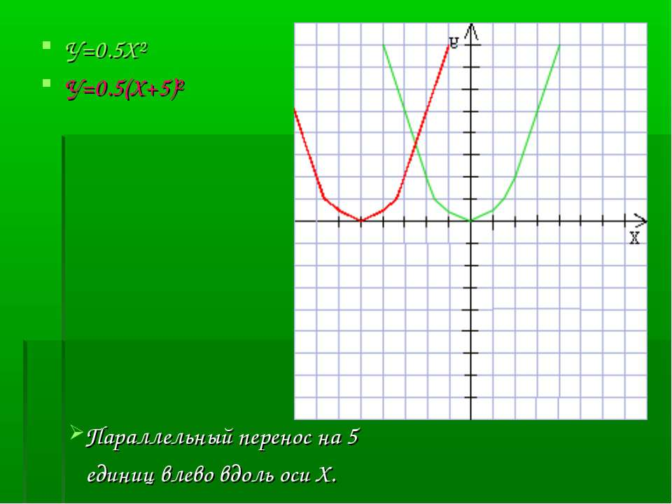 У=0.5Х² У=0.5(Х+5)² Параллельный перенос на 5 единиц влево вдоль оси Х.
