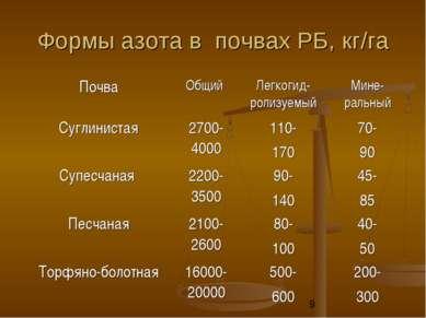 Формы азота в почвах РБ, кг/га