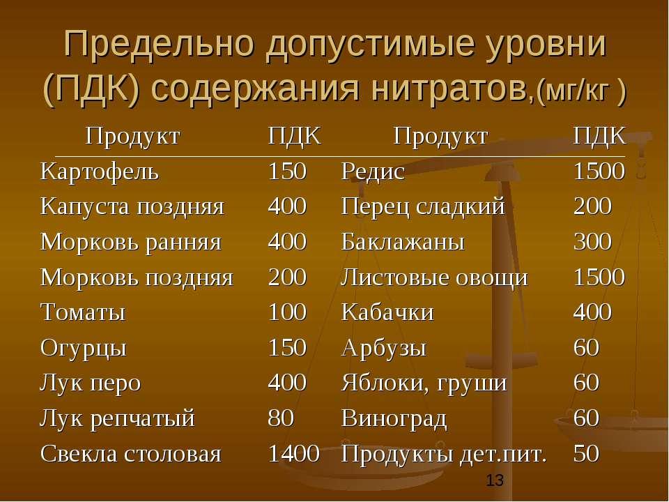 Предельно допустимые уровни (ПДК) содержания нитратов,(мг/кг )