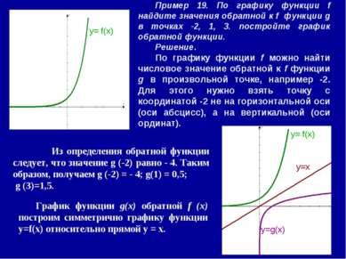 Пример 19. По графику функции f найдите значения обратной к f функции g в точ...