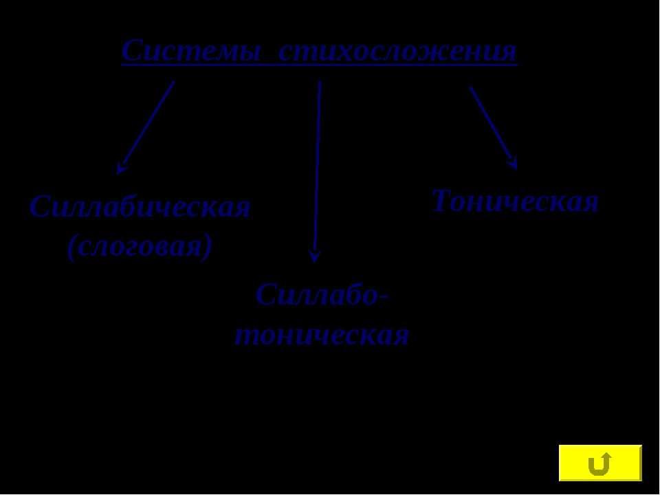 Системы стихосложения Силлабическая (слоговая) Силлабо-тоническая Тоническая
