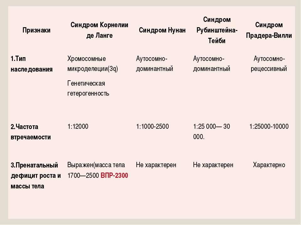 Признаки Синдром Корнелии деЛанге СиндромНунан Синдром Рубинштейна-Тейби Синд...