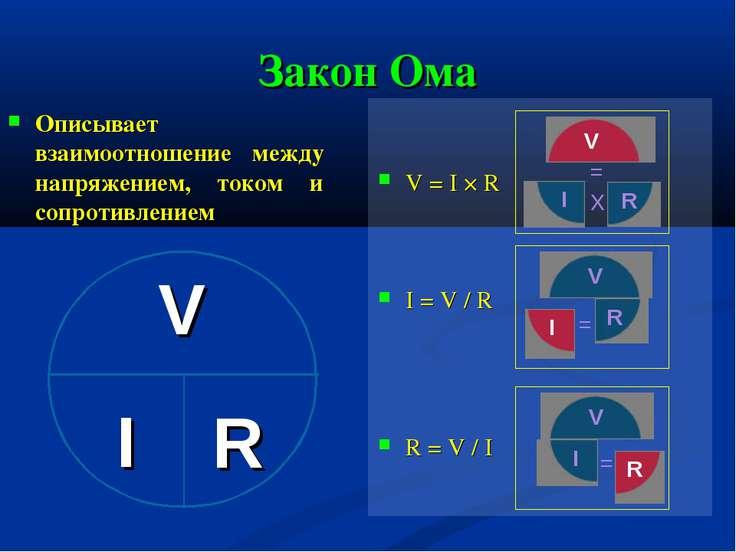 Закон Ома Описывает взаимоотношение между напряжением, током и сопротивлением...