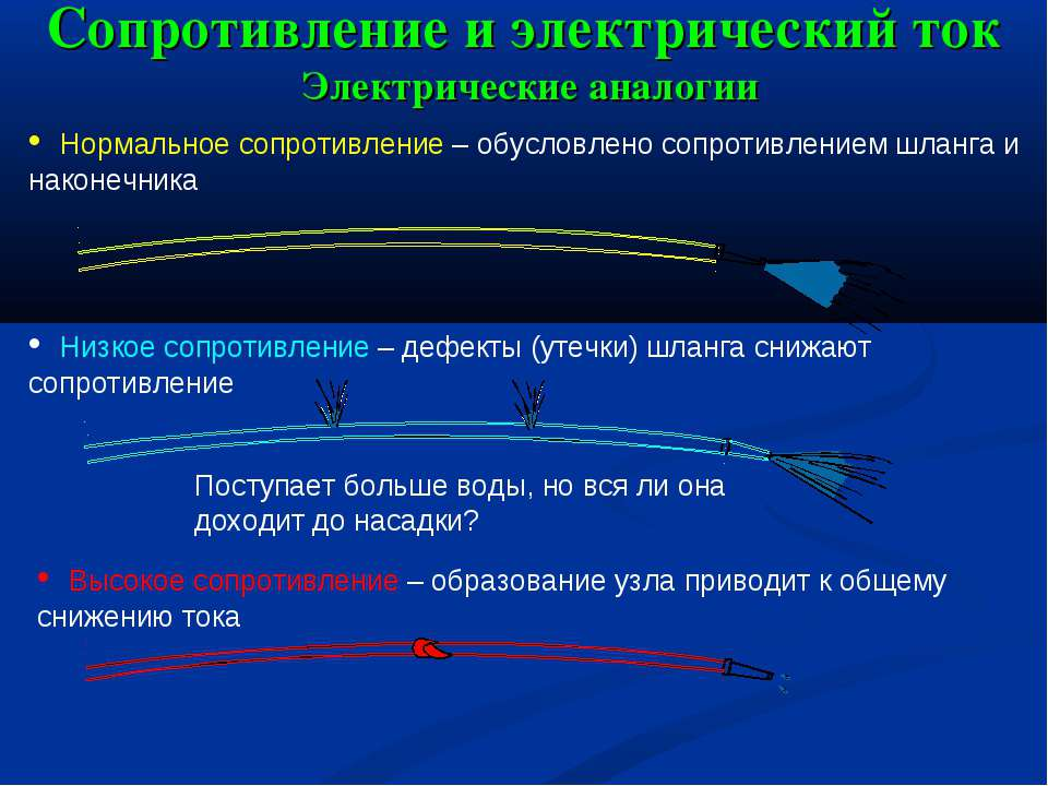 Сопротивление и электрический ток Электрические аналогии Нормальное сопротивл...