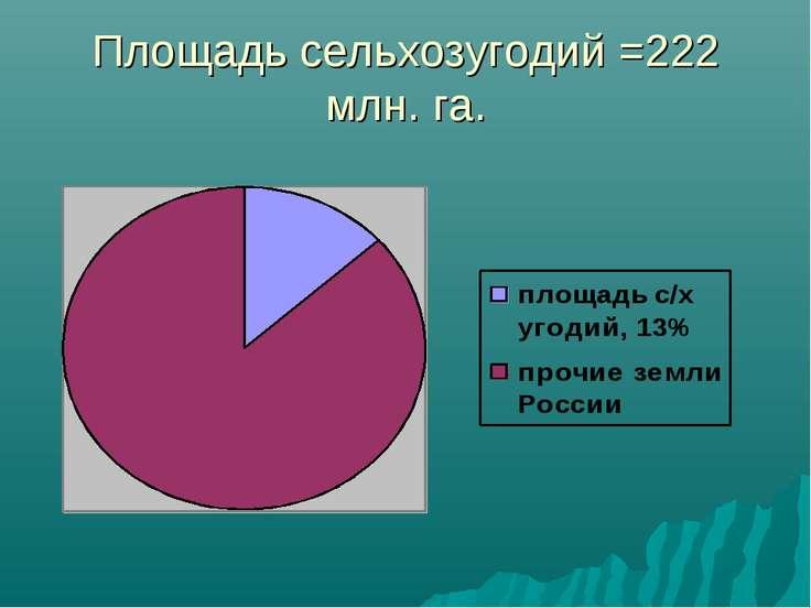 Площадь сельхозугодий =222 млн. га.
