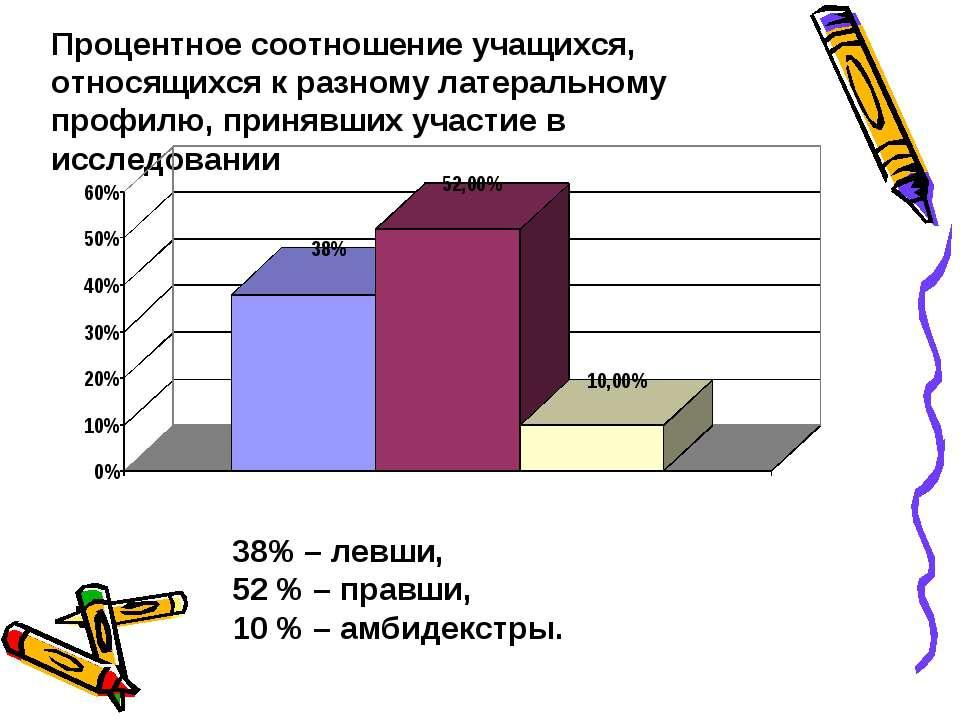 Процентное соотношение учащихся, относящихся к разному латеральному профилю, ...