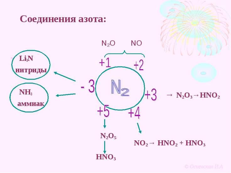 Соединения азота: Li3N нитриды NH3 аммиак N2O NO → N2O3→HNO2 NO2→ HNO2 + HNO3...