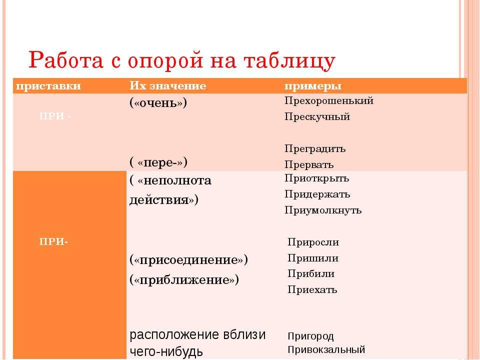 Работа с опорой на таблицу приставки Их значение примеры  ПРИ -  («очень») ...