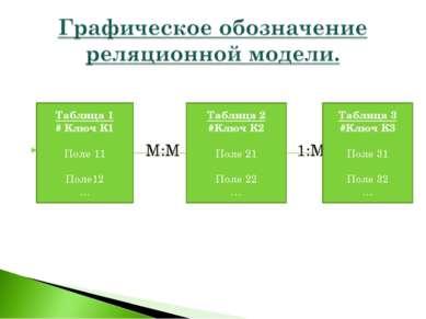 М:М 1:М Таблица 1 # Ключ К1 Поле 11 Поле12 … Таблица 2 #Ключ К2 Поле 21 Поле ...